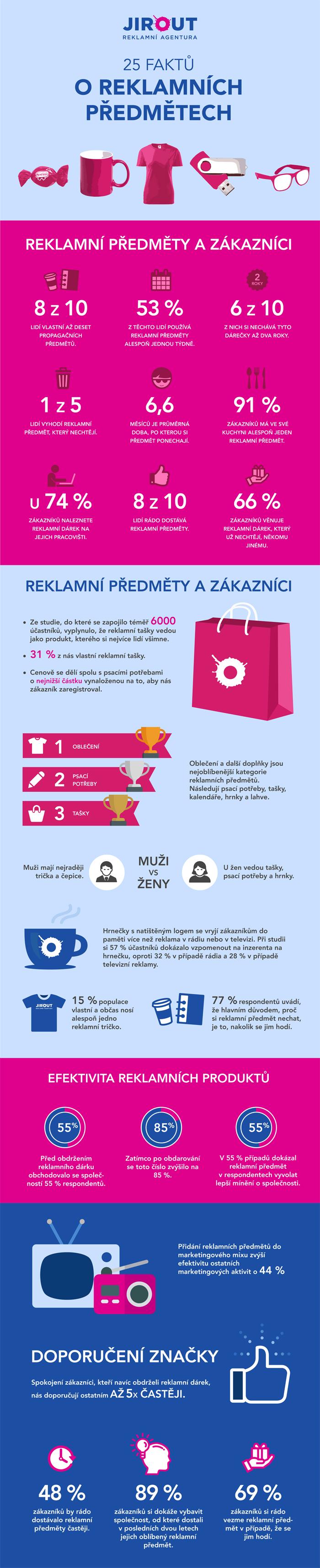 Infografika reklamní předměty